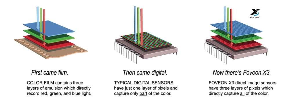 Sensores_Imagen_18_foveon_x3_film-1600x566.jpg
