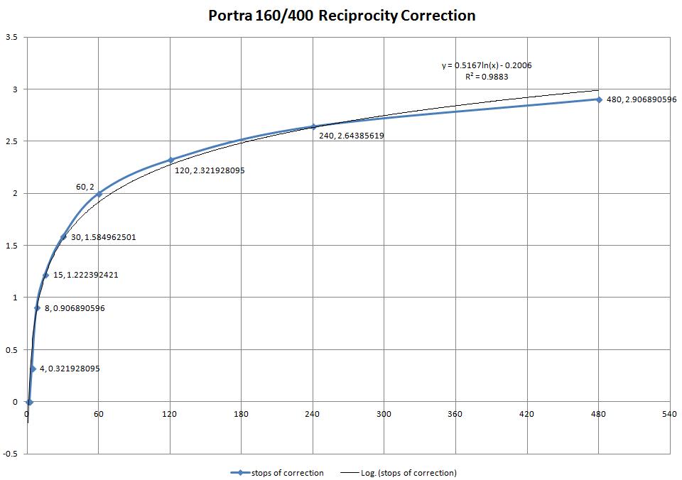 ReciprocityPortra160-400.png
